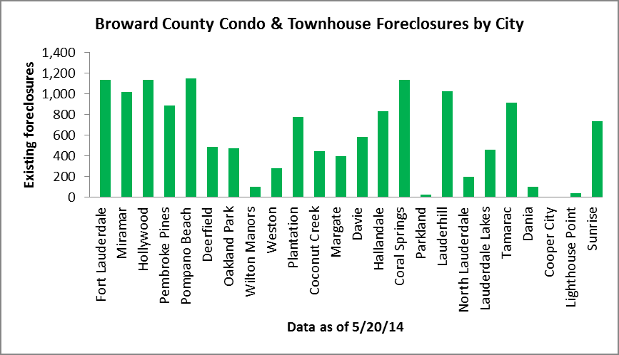 Broward condo foreclosures