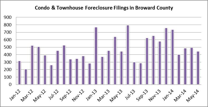 Condo foreclosure filings