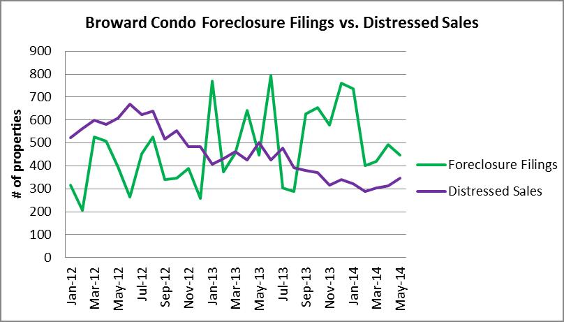 Condo foreclosures vs. distressed sales