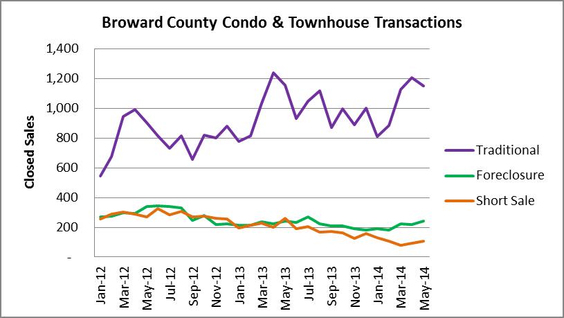 Condo transaction types