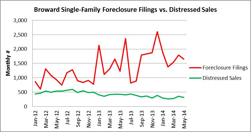 Foreclosure Filngs vs. Distressed Sales