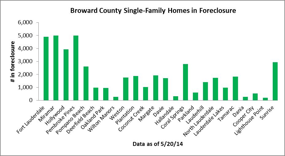 Houses in Foreclosure - Broward