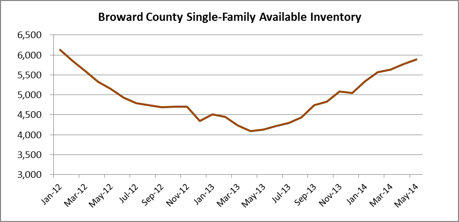 Inventory of Houses Listed for Sale