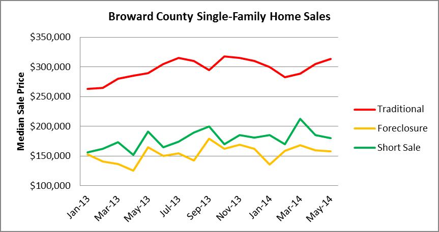 Median Sale Price - Broward Houses