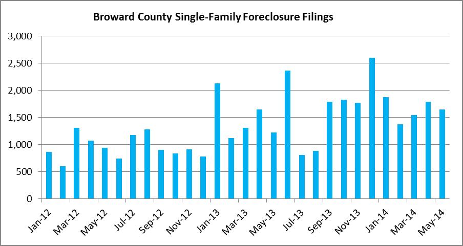 Monthly Foreclosure Filings - Broward Houses