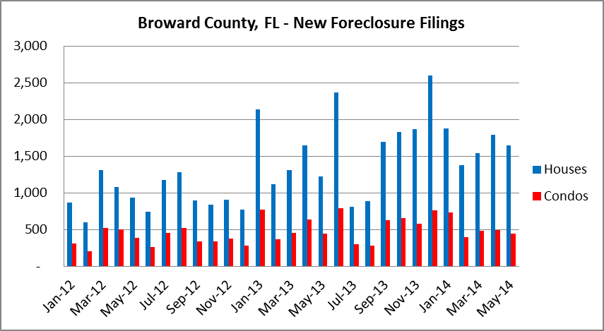 Monthly Foreclosure Filings in Broward County