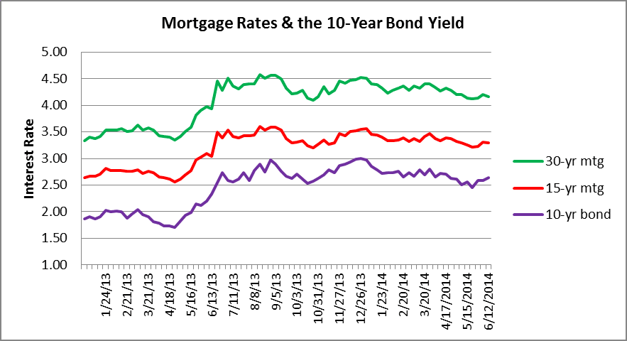 Mortgage Rates & the 10-year bond