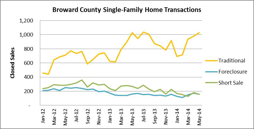 Transaction Types - Broward Houses