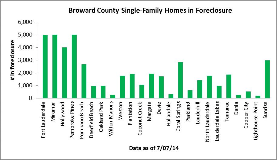 Borward houses - shadow inventory