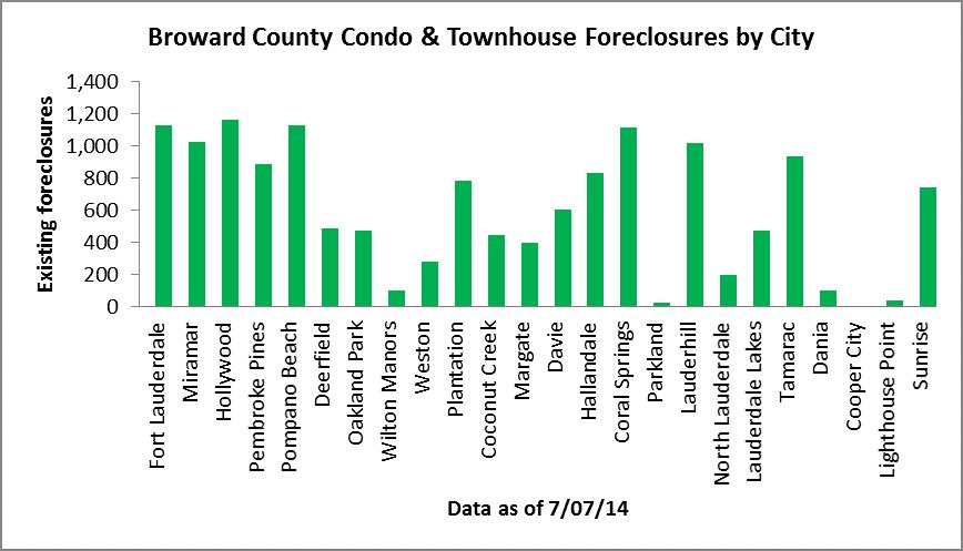 Exisitng foreclosures - Broward Condos
