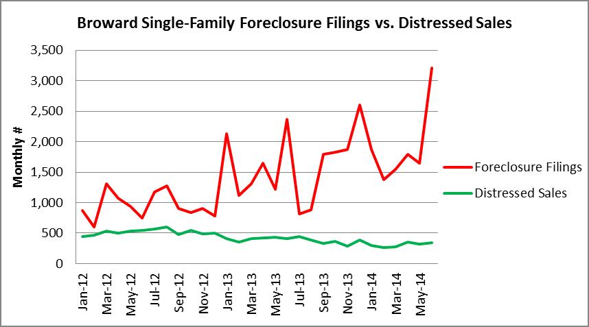 Foreclosure filings vs. distressed sales