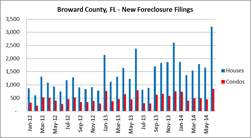 House & condo filings - Broward