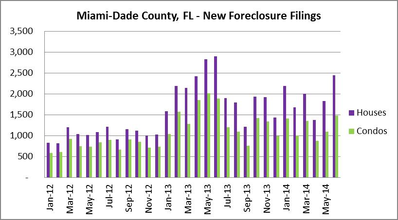 House & condo filings- Miami