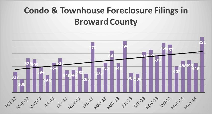 Monthly foreclosure filings - broward Condos