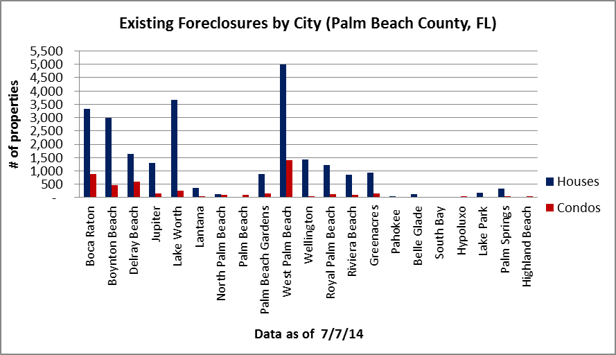 Palm Beach residential foreclosures