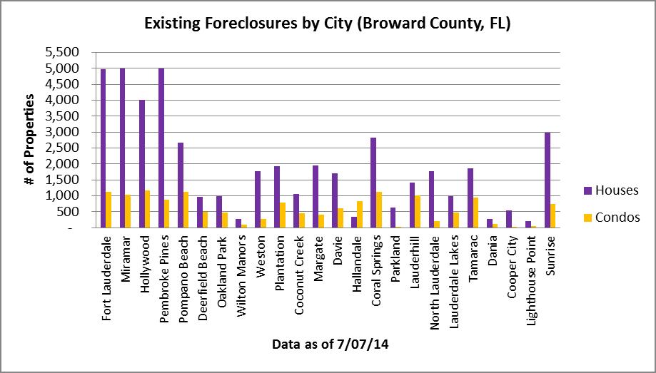 Residential foreclosures - Broward