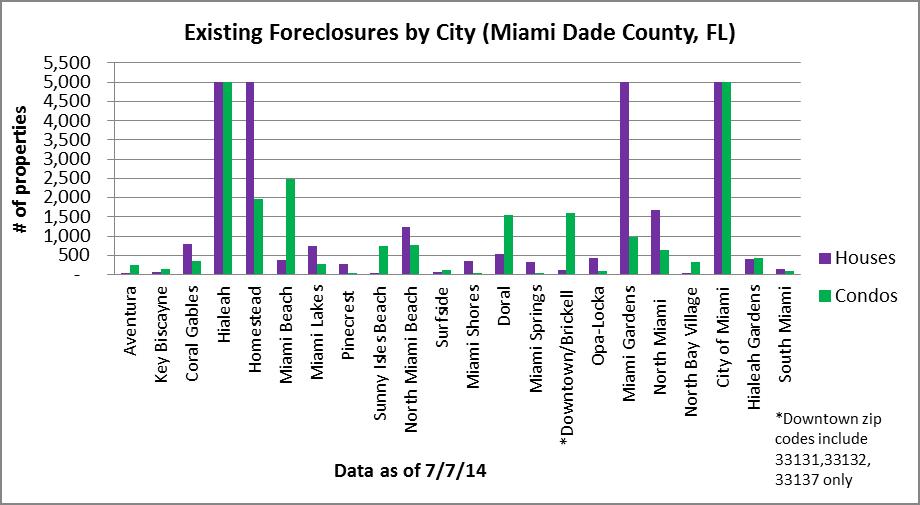 Residential foreclosures in Miami