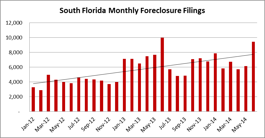 South Florida Monthly Total