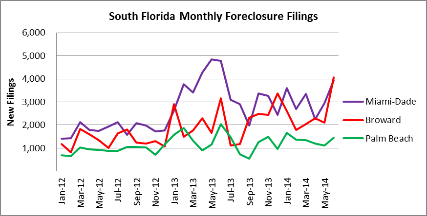 South Florida - monthly foreclosure activity