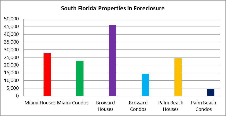 South Florida shadow inventory