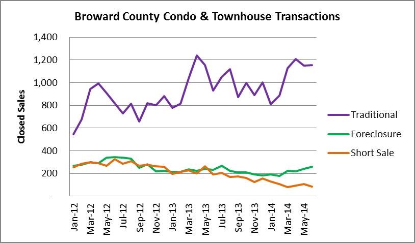 Transaction types - Broward Condos