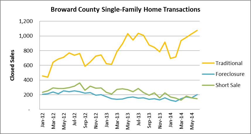 Transaction types- Broward houses