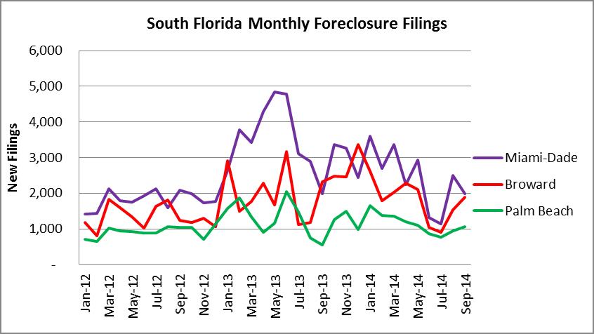 South Florida Foreclosure Filings