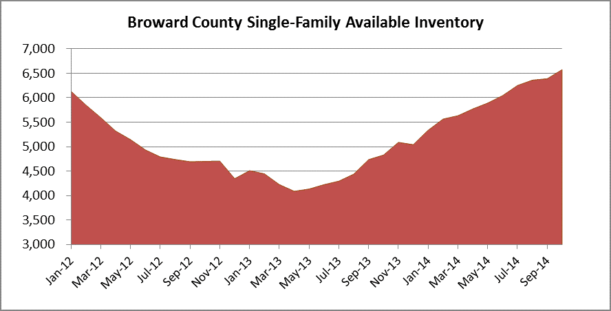 Available inventory - Broward houses