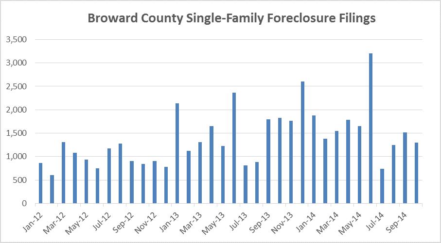 Broward houses - monthly filings