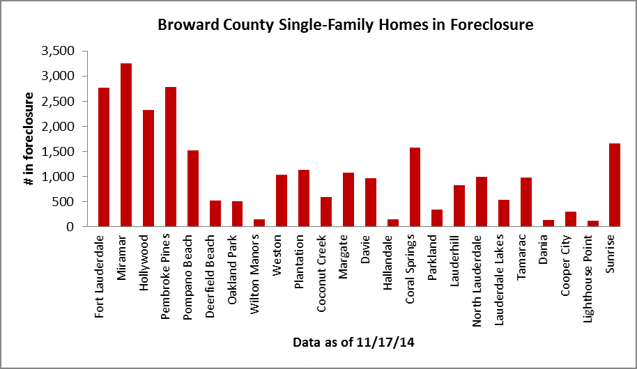 Exisitng foreclosures - Broward houses