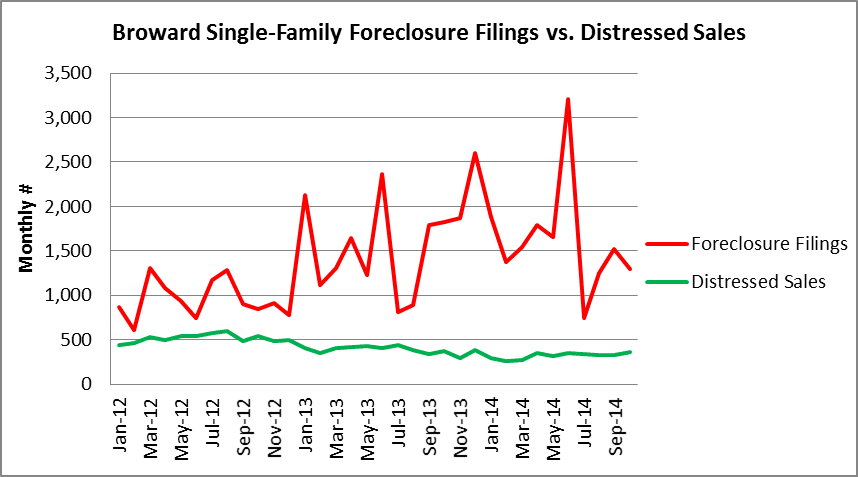 Houses - filings vs. distressed