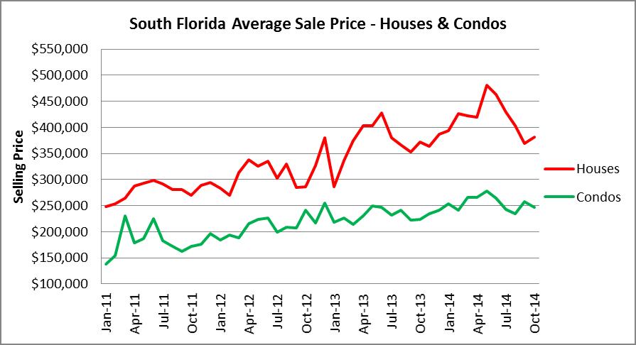 South Florida Average Sale Price