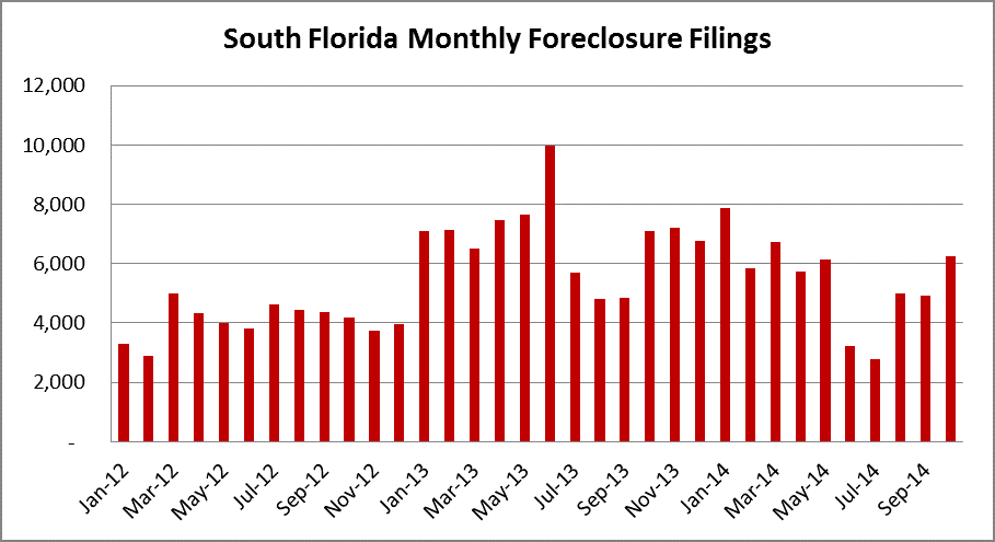 South Florida Monthly Foreclosure Activity