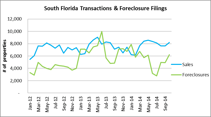 Total Sales vs. Foreclosure Actions