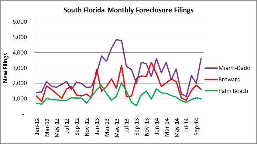 Tri-County Area Foreclosure Activity