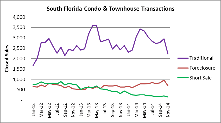 South Florida Condo Transactions