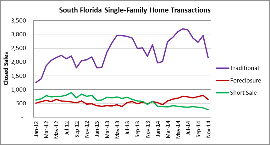 South Florida Single-Family Transactions