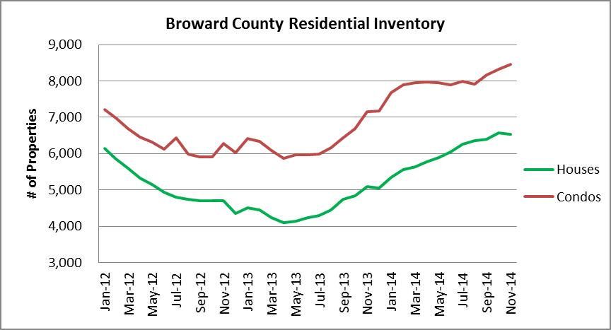 Broward Inventory