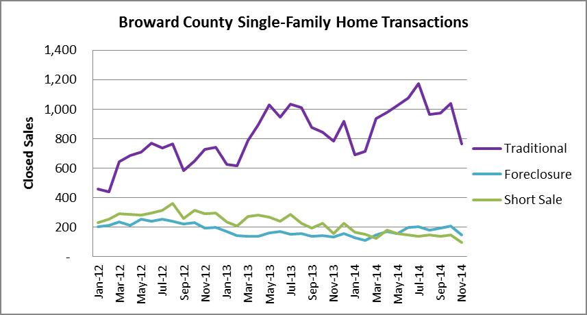 Single family Transactions