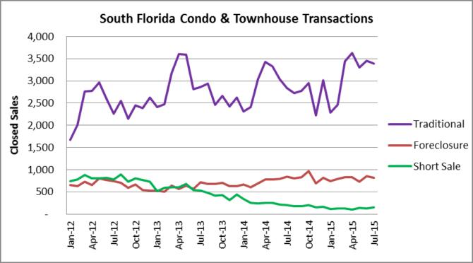 Condo & townhouse transactions