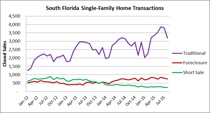 Single-family transactions