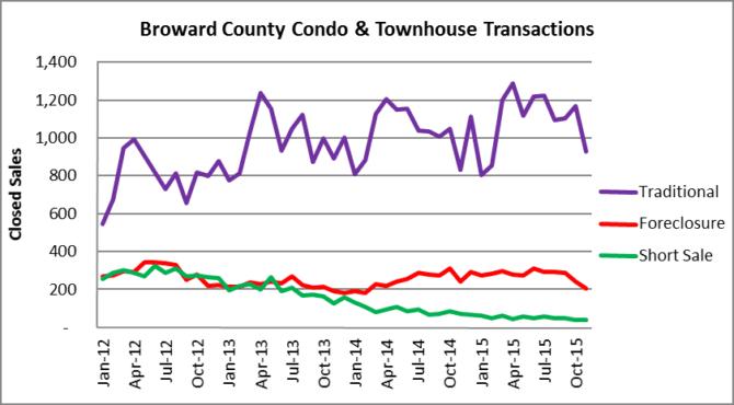 Broward Condo & Townhouse Transactions