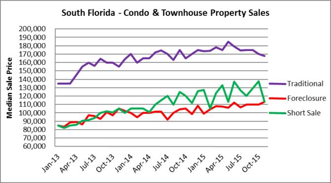 South Florida Condo Prices