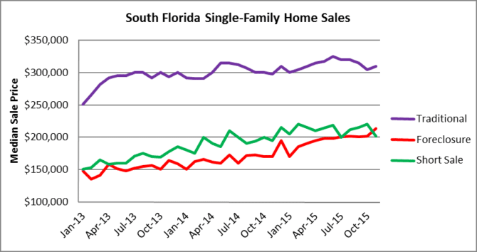 South Florida House Prices