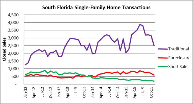 South Florida House Transactions