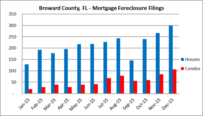 Broward County - Monthly filings