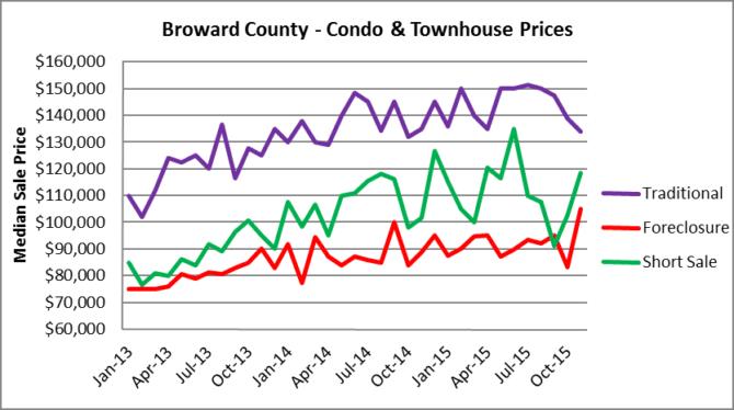 Condos - Median Sale Price