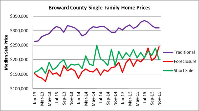 Houses -Median Sale Price