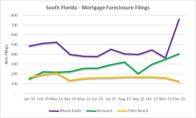 Monthly foreclosure filings -South Florida