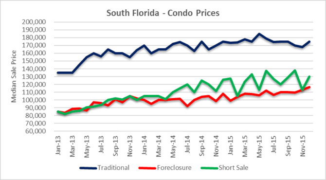 median prices by transaction type - condos
